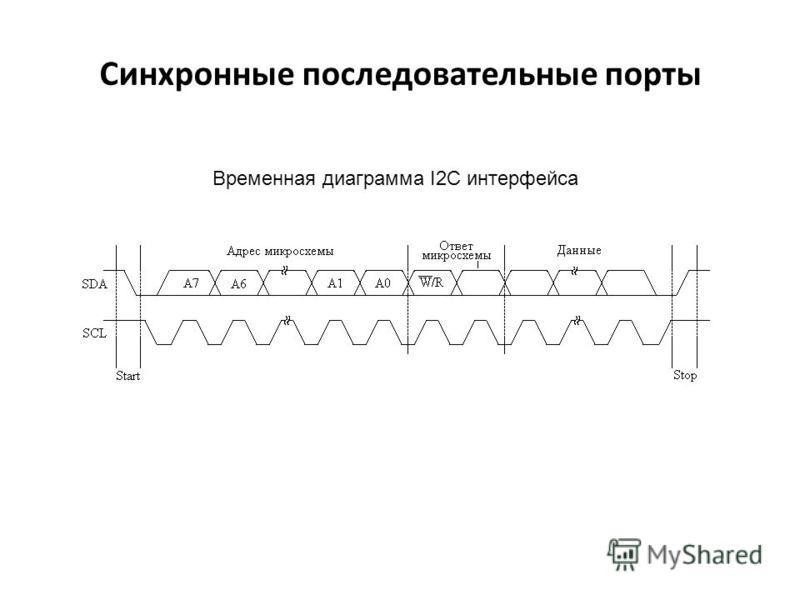 Синхронные последовательные порты Временная диаграмма I2C интерфейса