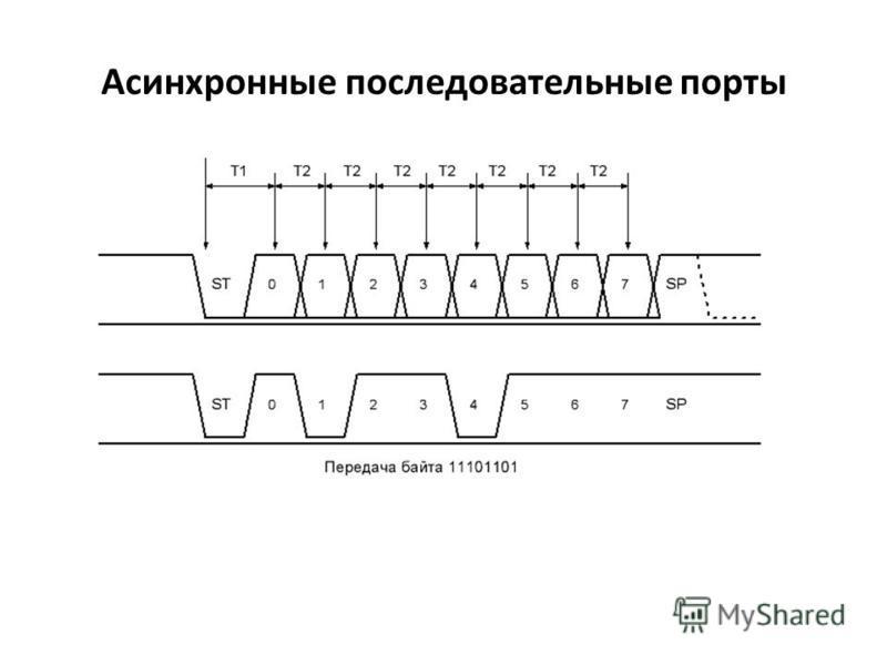 Асинхронные последовательные порты