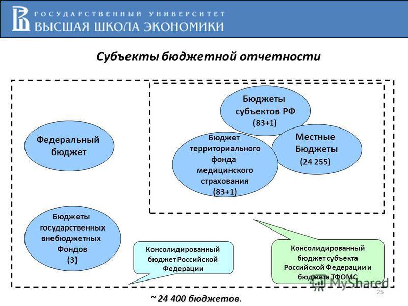 Федеральный бюджет Бюджеты субъектов РФ (83+1) Местные Бюджеты (24 255) Бюджет территориального фонда медицинского страхования (83+1) Бюджеты государственных внебюджетных Фондов (3) Консолидированный бюджет субъекта Российской Федерации и бюджета ТФО