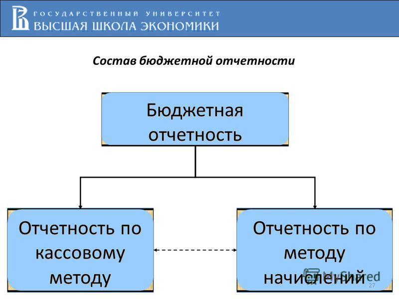 Состав бюджетной отчетности Бюджетная отчетность Отчетность по кассовому методу Отчетность по методу начислений 27