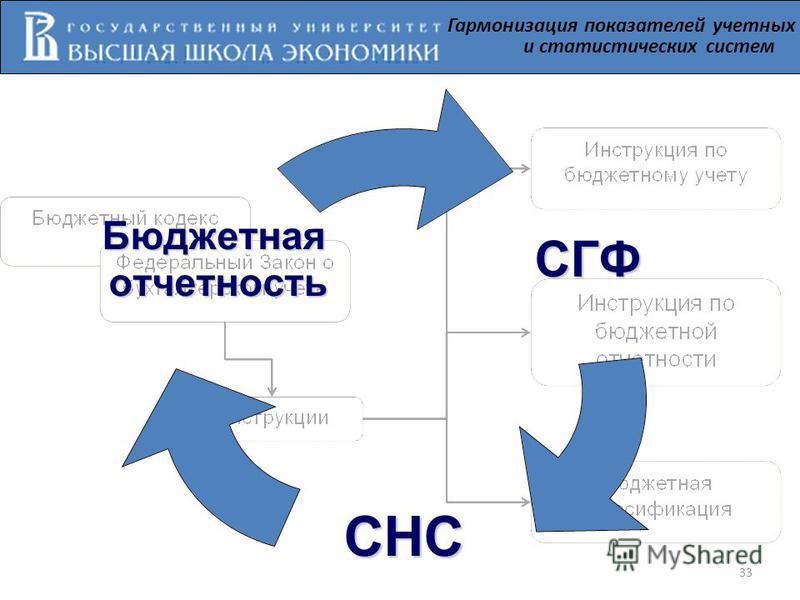 Гармонизация показателей учетных и статистических системСГФ СНС Бюджетнаяотчетность 33