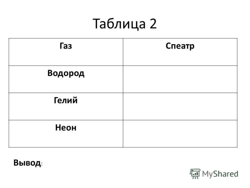 Таблица 2 Газ Спеатр Водород Гелий Неон Вывод :