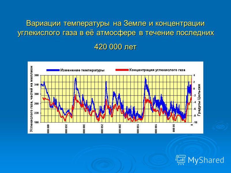 Вариации температуры на Земле и концентрации углекислого газа в её атмосфере в течение последних 420 000 лет