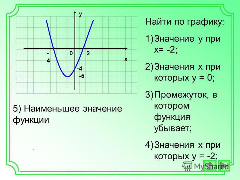 . х у 20-4-4 -5 -4 Найти по графику: 1)Значение у при х= -2; 2)Значения х при которых у = 0; 3)Промежуток, в котором функция убывает; 4)Значения х при которых у = -2; 5) Наименьшее значение функции
