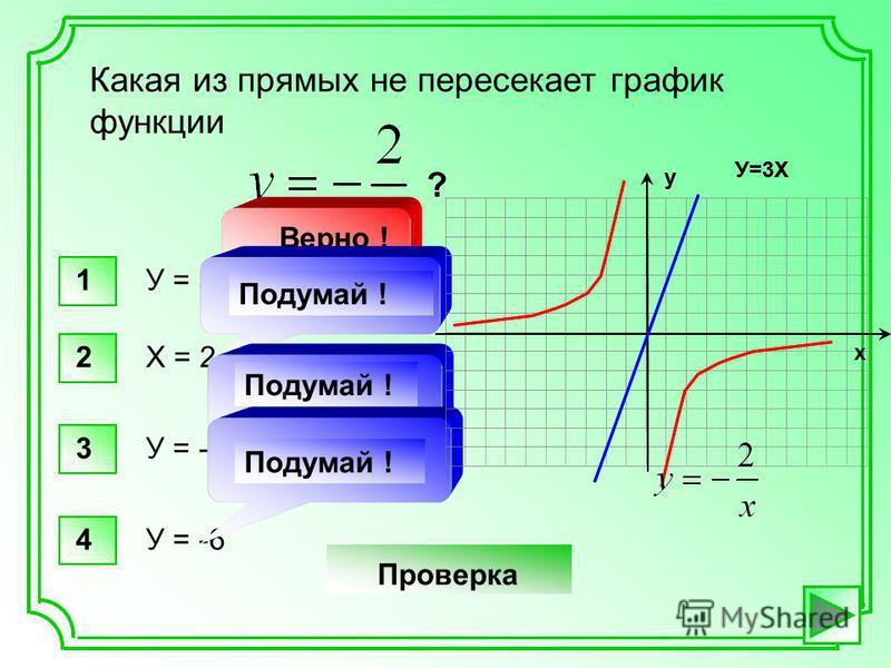 Какая из прямых не пересекает график функции ? 1У = 3 х Верно ! 1 Х = 2 Подумай ! 2 У = -4 х Подумай ! 3 У = -6 Подумай ! 4 У=3Х Проверка у У=3Х у х