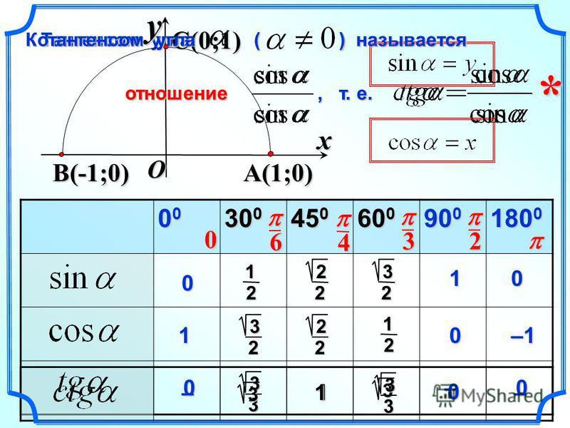 33 31 0 0 0 0 1 1 –1 0– Тангенсом угла ( ) называется Тангенсом угла ( ) называется отношение, т. е. отношение, т. е. xy A(1;0) C(0;1) O B(-1;0) * 4 1 2 00000000 30 0 45 0 60 0 90 0 180 0 1 2 3 2 3 2 2 2 2 2 326 0 Котангенсом угла ( ) называется Кота