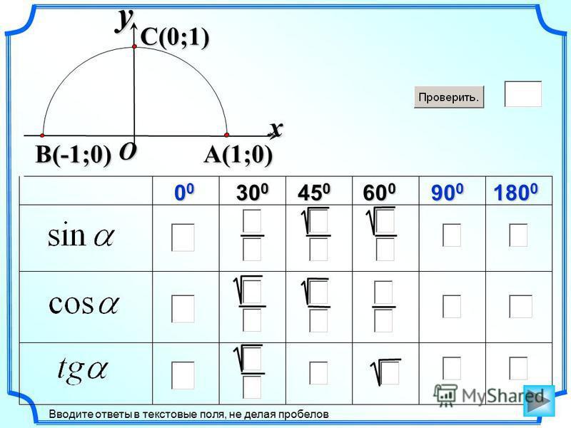 60 0 Вводите ответы в текстовые поля, не делая пробелов 00000000 30 0 45 0 90 0 180 0 xy A(1;0) C(0;1) O B(-1;0)