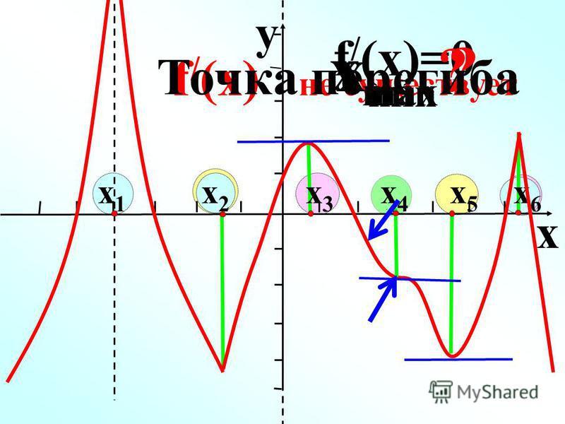 x x 1 x 2 x 3 x 4 x 5 x 6 y f / (x)=0 f / (x) не существует x max ? x min ? Точка перегиба