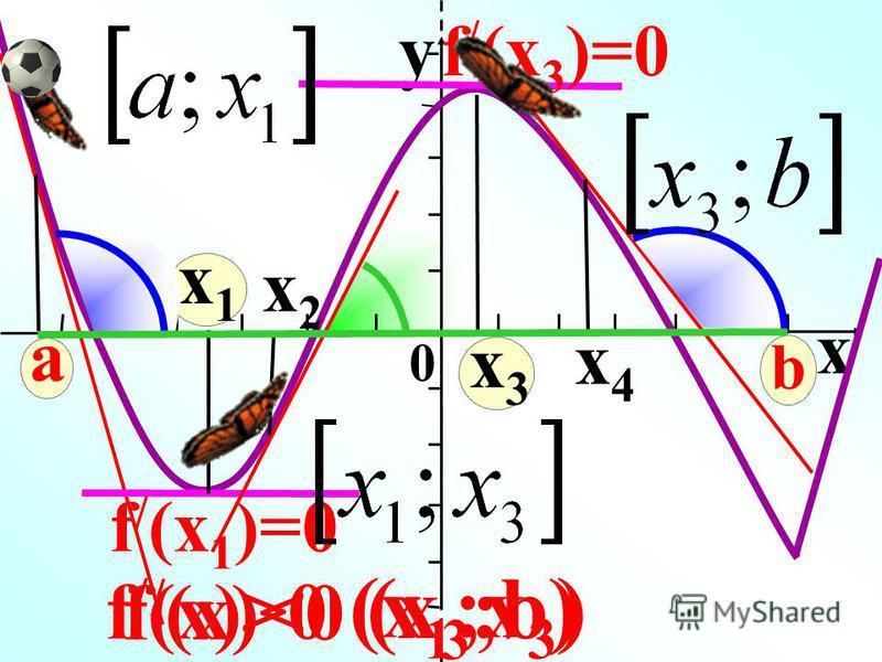 x1x1 x 0 y a f / (x 1 )=0 x2x2 x3x3 f / (x 3 )=0 x4x4 b f / (x)>0 (x 1 ;x 3 ) f / (x)<0 (x 3 ;b)