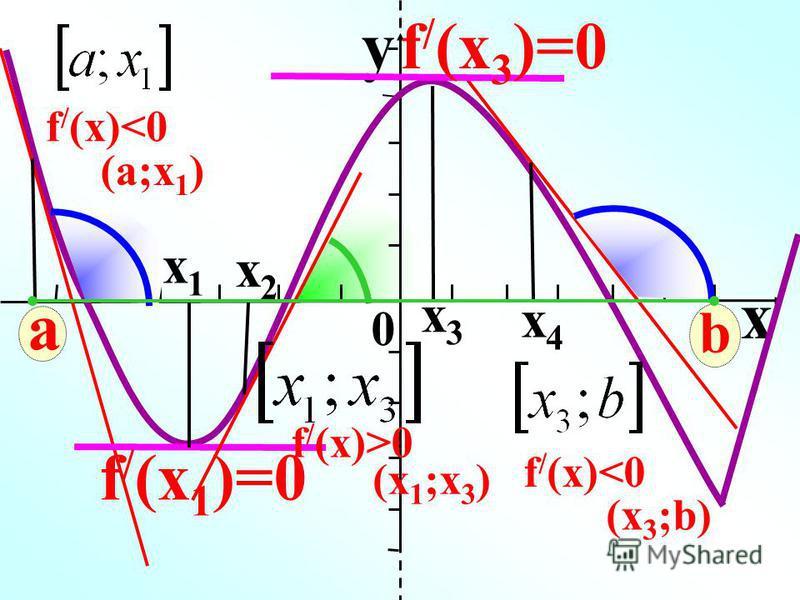 x1x1 x 0 y a f / (x 1 )=0 x2x2 x3x3 f / (x 3 )=0 x4x4 b f / (x)>0 (x 1 ;x 3 ) f / (x)<0 (x 3 ;b) f / (x)<0 (x 1 ;x 3 ) (a;x 1 )