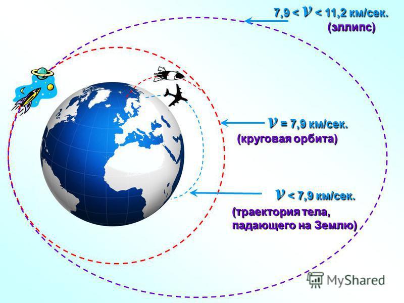 v < 7,9 км/сек. (траектория тела, падающего на Землю) (круговая орбита) v = 7,9 км/сек. (эллипс) 7,9 < v < 11,2 км/сек.