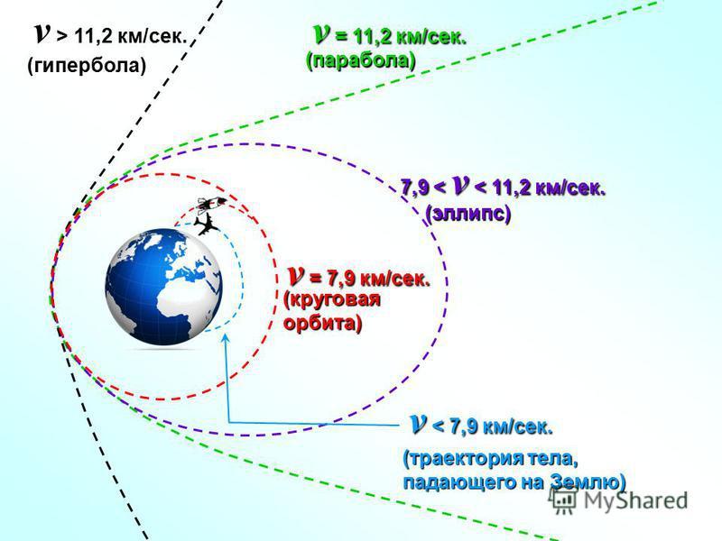 v < 7,9 км/сек. (траектория тела, падающего на Землю) (круговая орбита) (эллипс) v = 7,9 км/сек. 7,9 < v < 11,2 км/сек. (парабола) v = 11,2 км/сек. (гипербола) v > 11,2 км/сек.