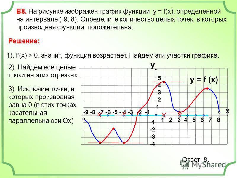 3). Исключим точки, в которых производная равна 0 (в этих точках касательная параллельна оси Ох) -9 -8 -7 -6 -5 - 4 -3 -2 -1 1 2 3 4 5 6 7 8 В8. В8. На рисунке изображен график функции у = f(x), определенной на интервале (-9; 8). Определите количеств