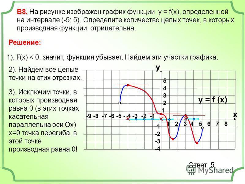 3). Исключим точки, в которых производная равна 0 (в этих точках касательная параллельна оси Ох) х=0 точка перегиба, в этой точке производная равна 0! -9 -8 -7 -6 -5 - 4 -3 -2 -1 1 2 3 4 5 6 7 8 В8. В8. На рисунке изображен график функции у = f(x), о