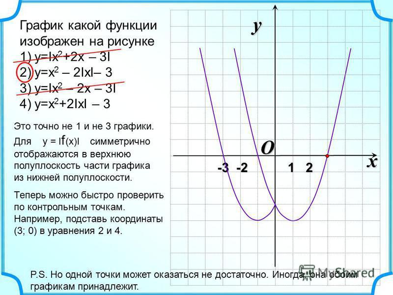 O x y -3 -2 1 2 -3 -2 1 2 График какой функции изображен на рисунке 1)y=Ix 2 +2x – 3I 2)y=x 2 – 2IxI– 3 3)y=Ix 2 – 2x – 3I 4)y=x 2 +2IxI – 3 Теперь можно быстро проверить по контрольным точкам. Например, подставь координаты (3; 0) в уравнения 2 и 4.
