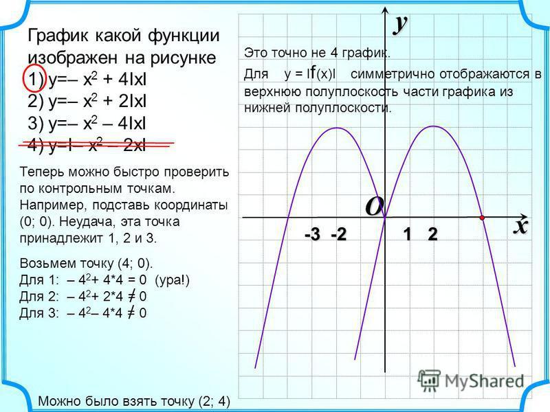 O x y -3 -2 1 2 -3 -2 1 2 График какой функции изображен на рисунке 1)y=– x 2 + 4IxI 2)y=– x 2 + 2IxI 3)y=– x 2 – 4IxI 4)y=I– x 2 – 2xI Теперь можно быстро проверить по контрольным точкам. Например, подставь координаты (0; 0). Неудача, эта точка прин