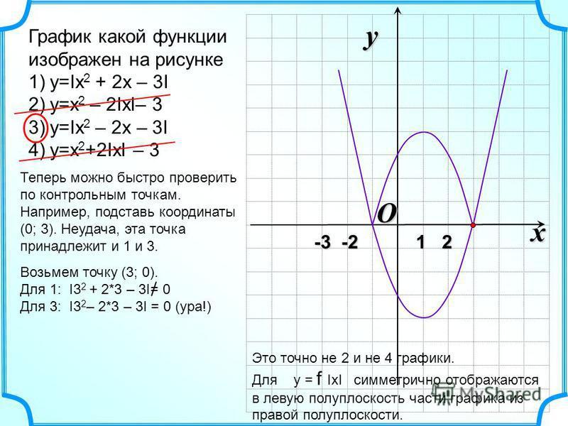 O x y -3 -2 1 2 -3 -2 1 2 График какой функции изображен на рисунке 1)y=Ix 2 + 2x – 3I 2)y=x 2 – 2IxI– 3 3)y=Ix 2 – 2x – 3I 4)y=x 2 +2IxI – 3 Это точно не 2 и не 4 графики. Для y = f IxI симметрично отображаются в левую полуплоскость части графика из