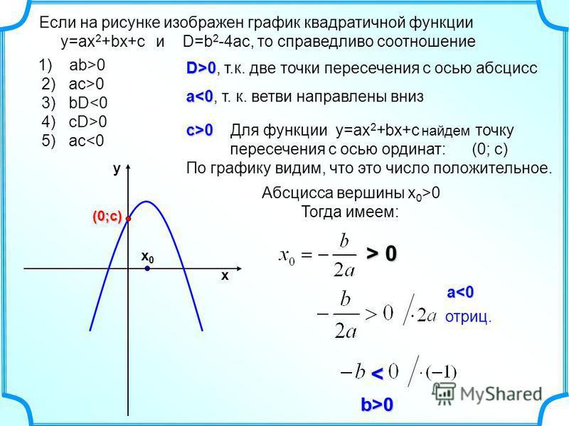 Если на рисунке изображен график квадратичной функции y=ax 2 +bx+c и D=b 2 -4ac, то справедливо соотношение D>0 D>0, т.к. две точки пересечения с осью абсцисс a<0 a<0, т. к. ветви направлены вниз c>0 c>0 Для функции y=ax 2 +bx+c найдем точку пересече
