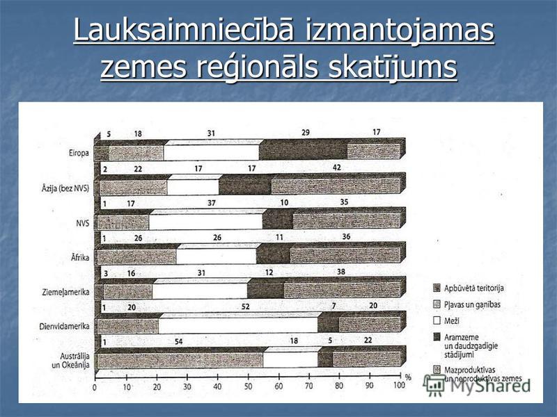 Lauksaimniecībā izmantojamas zemes reģionāls skatījums Lauksaimniecībā izmantojamas zemes reģionāls skatījums