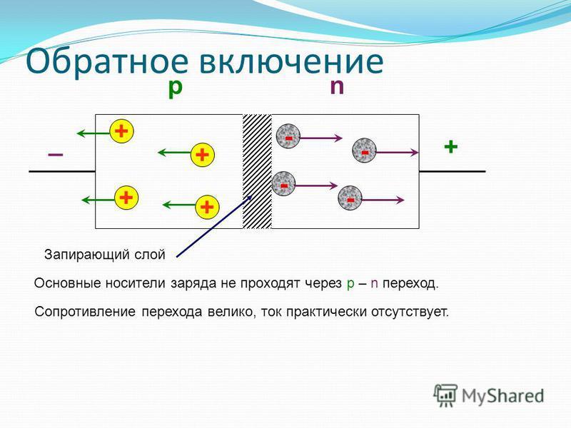 + _ Обратное включение + + + + - - - - Основные носители заряда не проходят через p – n переход. Сопротивление перехода велико, ток практически отсутствует. рn Запирающий слой
