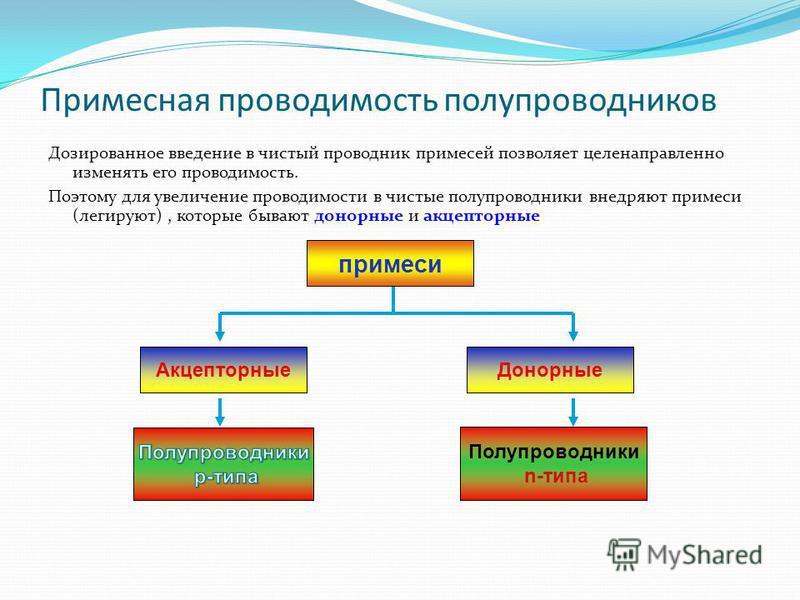 Примесная проводимость полупроводников Дозированное введение в чистый проводник примесей позволяет целенаправленно изменять его проводимость. Поэтому для увеличение проводимости в чистые полупроводники внедряют примеси (легируют), которые бывают доно