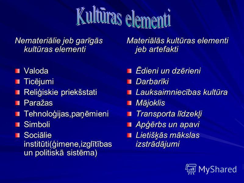 Nemateriālie jeb garīgās kultūras elementi ValodaTicējumi Reliģiskie priekšstati ParažasTehnoloģijas,paņēmieniSimboli Sociālie institūti(ģimene,izglītības un politiskā sistēma) Materiālās kultūras elementi jeb artefakti Ēdieni un dzērieni Darbarīki L