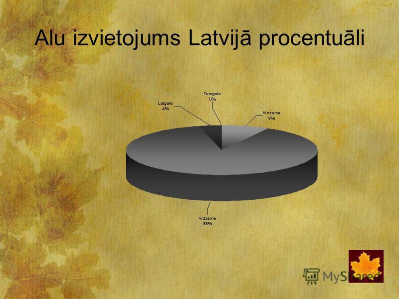 Alu izvietojums Latvijā procentuāli