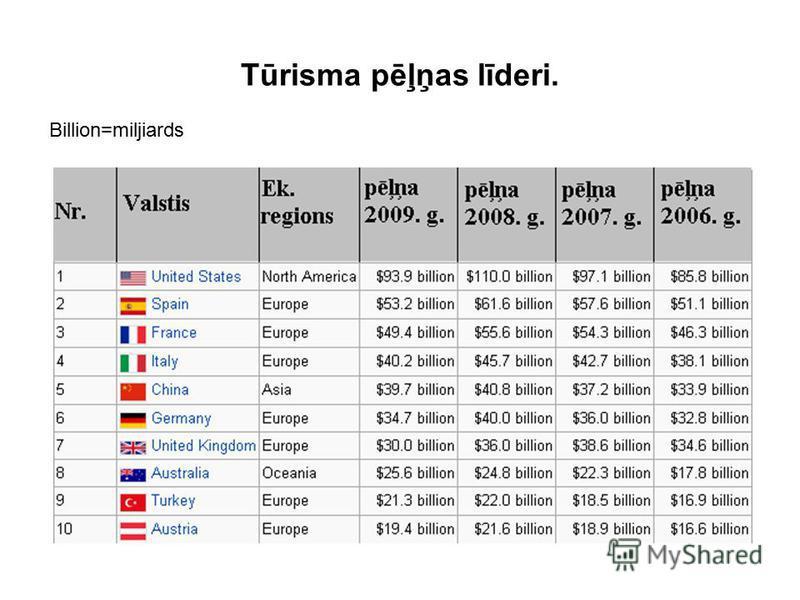 Tūrisma pēļņas līderi. Billion=miljiards