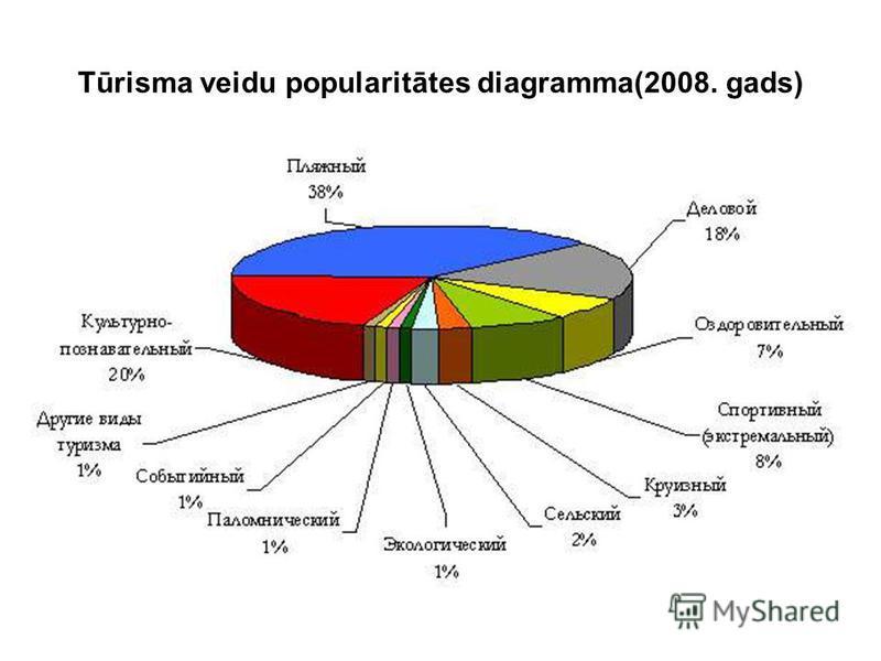 Tūrisma veidu popularitātes diagramma(2008. gads)