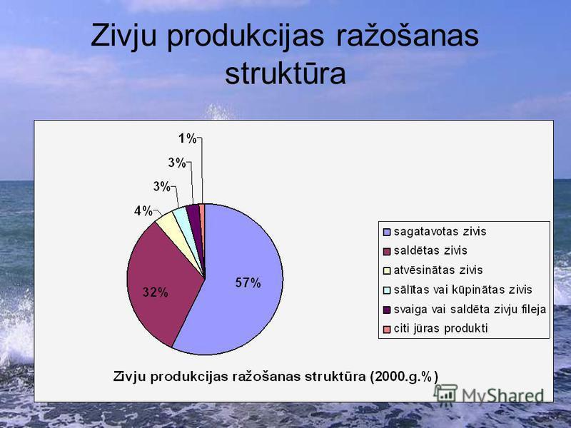 Zivju produkcijas ražošanas struktūra
