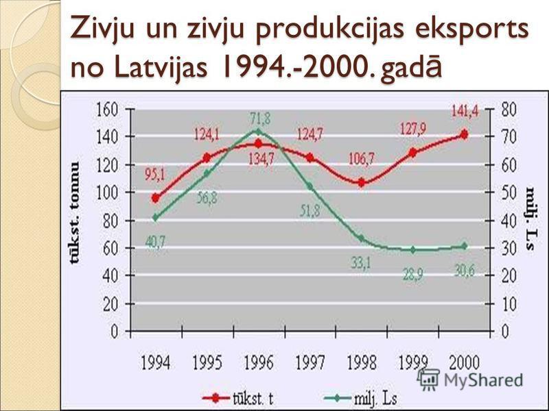 Zivju un zivju produkcijas eksports no Latvijas 1994.-2000. gad ā