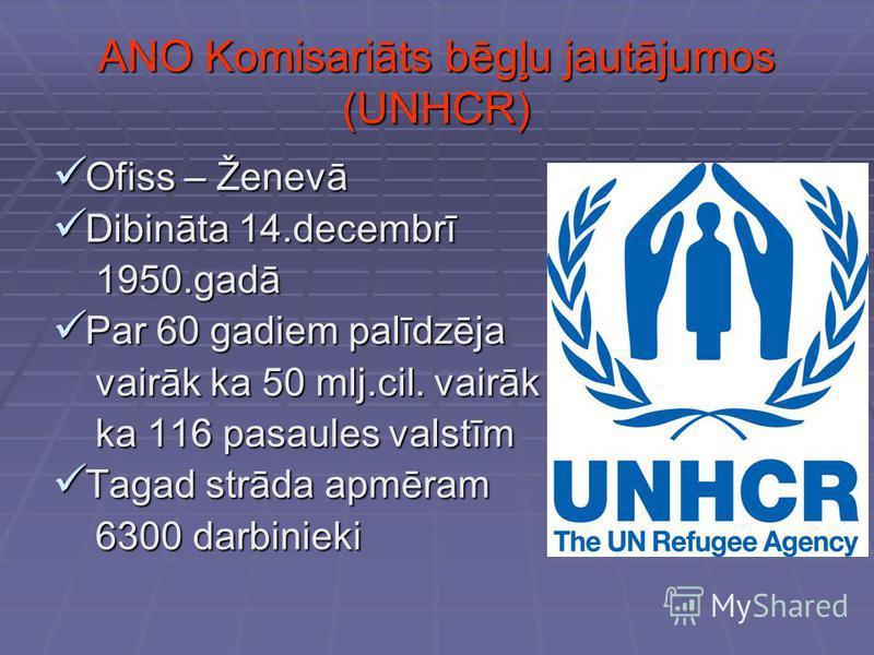 ANO Komisariāts bēgļu jautājumos (UNHCR) Ofiss – Ženevā Ofiss – Ženevā Dibināta 14.decembrī Dibināta 14.decembrī 1950.gadā 1950.gadā Par 60 gadiem palīdzēja Par 60 gadiem palīdzēja vairāk ka 50 mlj.cil. vairāk vairāk ka 50 mlj.cil. vairāk ka 116 pasa