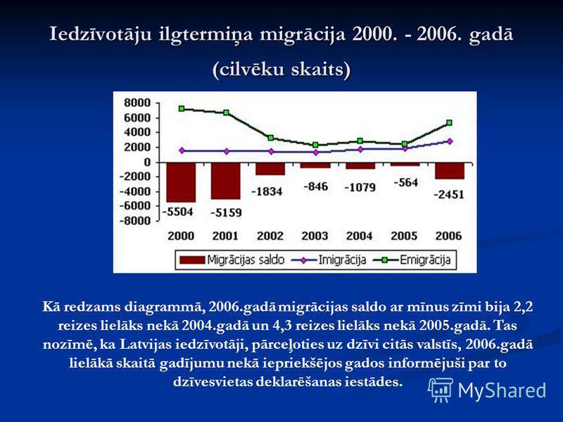 Iedzīvotāju ilgtermiņa migrācija 2000. - 2006. gadā (cilvēku skaits) Kā redzams diagrammā, 2006.gadā migrācijas saldo ar mīnus zīmi bija 2,2 reizes lielāks nekā 2004.gadā un 4,3 reizes lielāks nekā 2005.gadā. Tas nozīmē, ka Latvijas iedzīvotāji, pārc