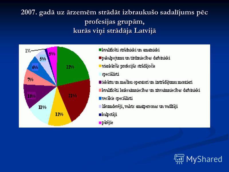 2007. gadā uz ārzemēm strādāt izbraukušo sadalījums pēc profesijas grupām, kurās viņi strādāja Latvijā