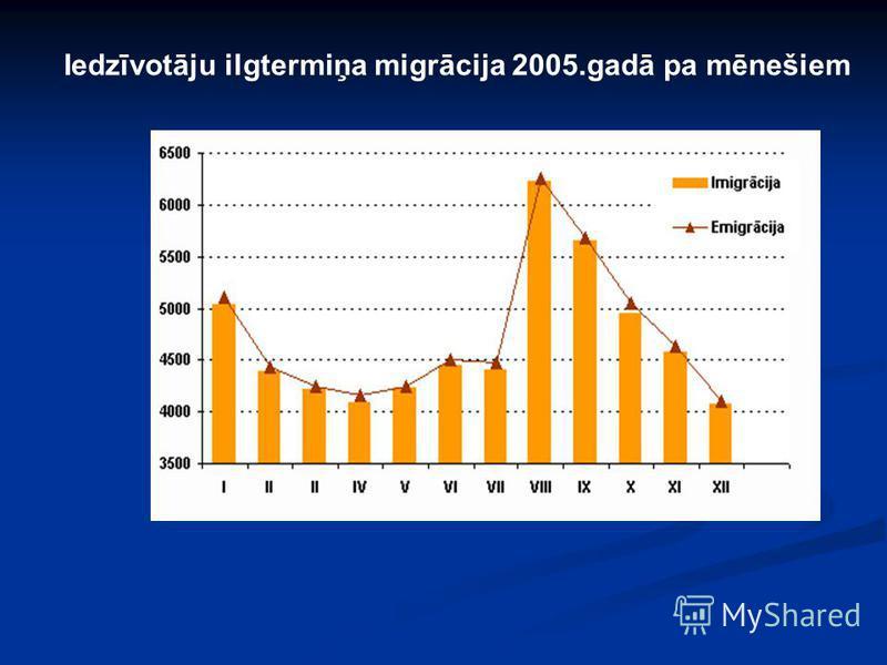 Iedzīvotāju ilgtermiņa migrācija 2005.gadā pa mēnešiem