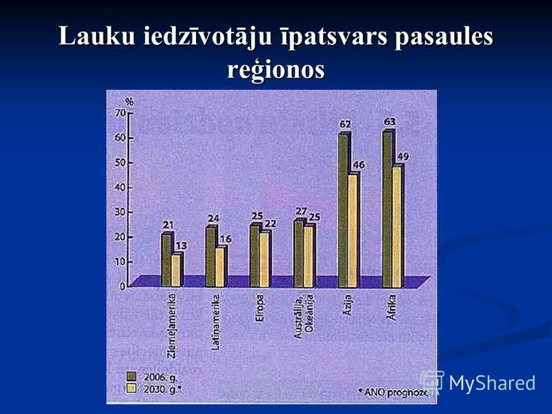 Lauku iedzīvotāju īpatsvars pasaules reģionos