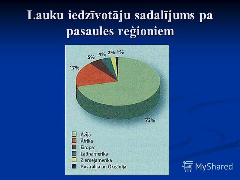 Lauku iedzīvotāju sadalījums pa pasaules reģioniem