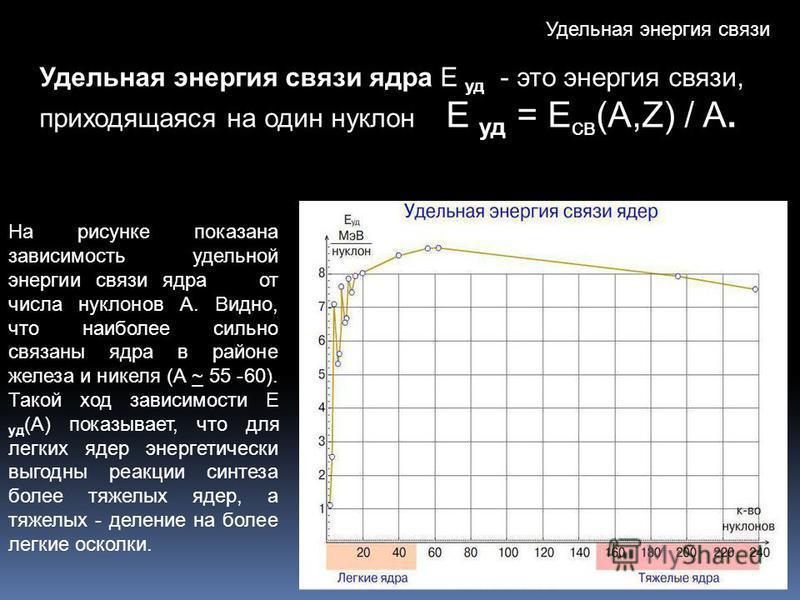 Удельная энергия связи Удельная энергия связи ядра Е уд - это энергия связи, приходящаяся на один нуклон Е уд = E св (A,Z) / A. На рисунке показана зависимость удельной энергии связи ядра от числа нуклонов A. Видно, что наиболее сильно связаны ядра в