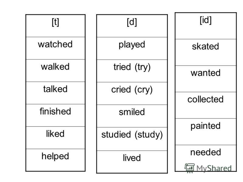 [t] watched walked talked finished liked helped [d] played tried (try) cried (cry) smiled studied (study) lived [id] skated wanted collected painted needed