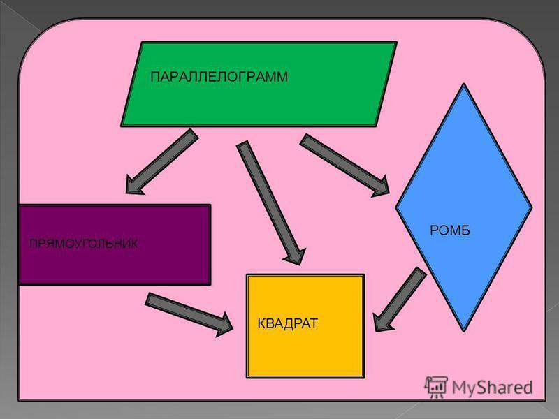 СВОЙСТВА КВАДРАТА А В С Д 1.1. Все стороны равны АВ=ВС=СД=АД. 1.2. Противоположные стороны параллельны: АВIICД, АДIIВС. 2. Все углы равны 90 0 : А= В= С= Д=90 0 3.1Диагонали равны АС=ВД 3.2. Диагонали точкой пересечения делятся пополам: АСВД=О, АО=ОС