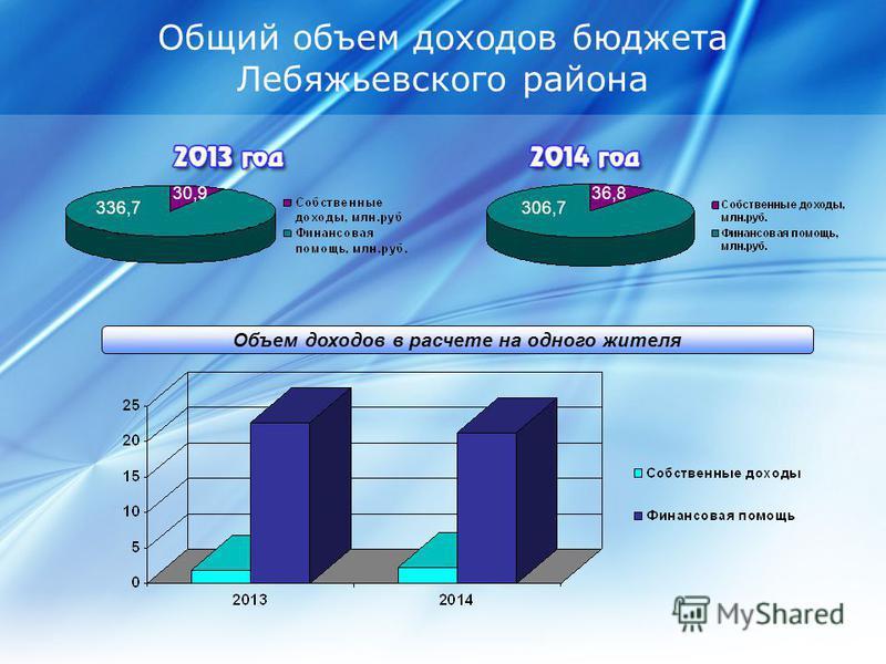 Общий объем доходов бюджета Лебяжьевского района Объем доходов в расчете на одного жителя 336,7 30,9 306,7 36,8