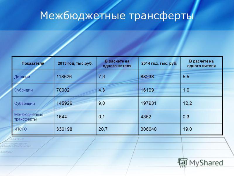 Межбюджетные трансферты Показатели 2013 год, тыс.руб. В расчете на одного жителя 2014 год, тыс. руб. В расчете на одного жителя Дотации 1186267,3882385,5 Субсидии 700024,3161091,0 Субвенции 1459269,019793112,2 Межбюджетные трансферты 16440,143620,3 И