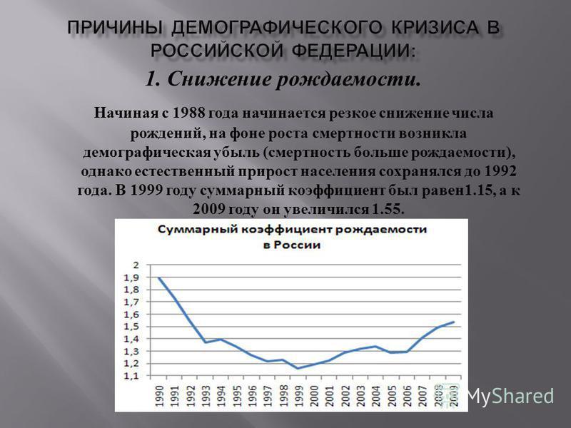 1. Снижение рождаемости. Начиная с 1988 года начинается резкое снижение числа рождений, на фоне роста смертности возникла демографическая убыль ( смертность больше рождаемости ), однако естественный прирост населения сохранялся до 1992 года. В 1999 г