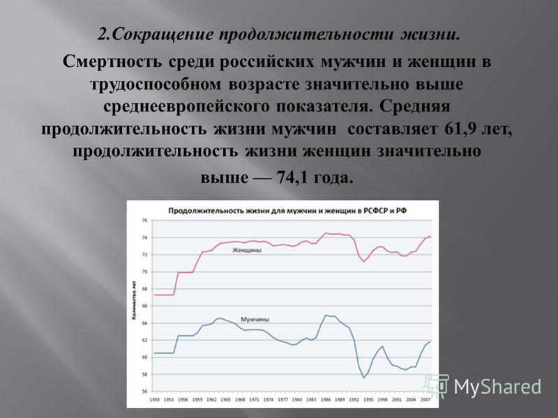 2. Сокращение продолжительности жизни. Смертность среди российских мужчин и женщин в трудоспособном возрасте значительно выше среднеевропейского показателя. Средняя продолжительность жизни мужчин составляет 61,9 лет, продолжительность жизни женщин зн