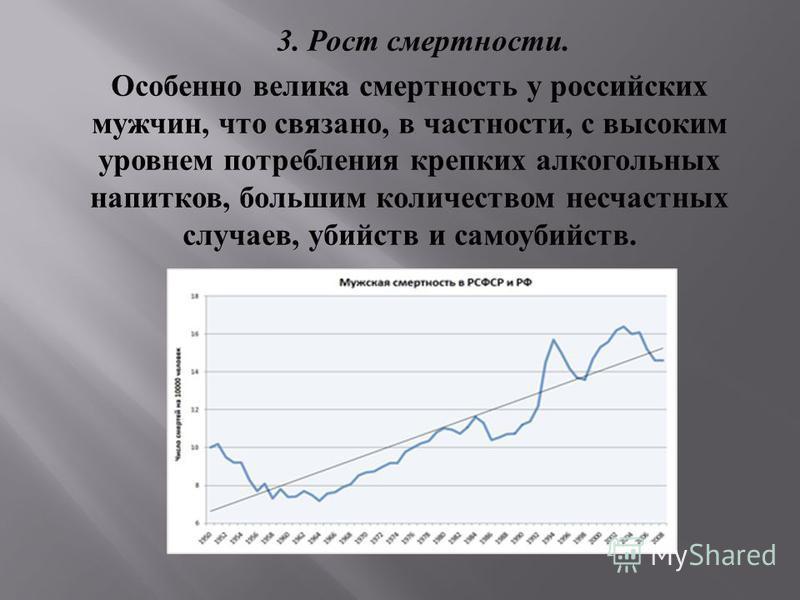 3. Рост смертности. Особенно велика смертность у российских мужчин, что связано, в частности, с высоким уровнем потребления крепких алкогольных напитков, большим количеством несчастных случаев, убийств и самоубийств.