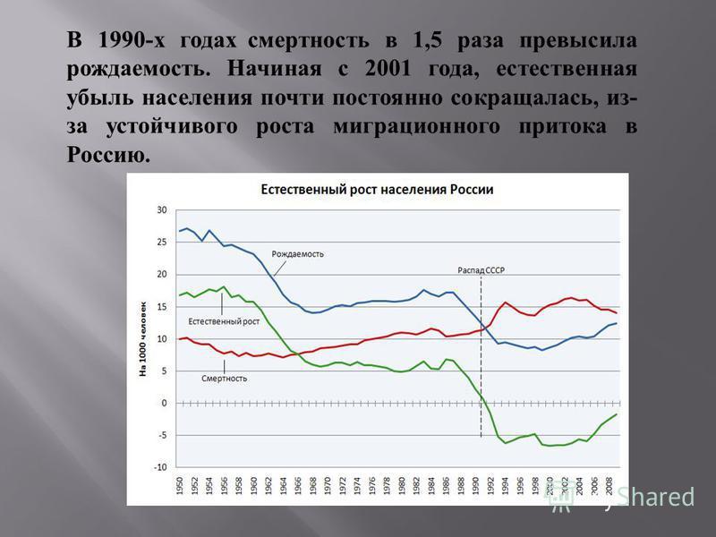 В 1990- х годах смертность в 1,5 раза превысила рождаемость. Начиная с 2001 года, естественная убыль населения почти постоянно сокращалась, из - за устойчивого роста миграционного притока в Россию.