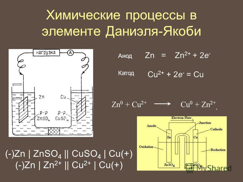 Химические процессы в элементе Даниэля-Якоби Zn = Zn 2+ + 2e - Cu 2+ + 2e - = Cu Zn 0 + Cu 2+ Cu 0 + Zn 2+, Катод Анод (-)Zn | ZnSO 4 || CuSO 4 | Cu(+) (-)Zn | Zn 2+ || Cu 2+ | Cu(+)