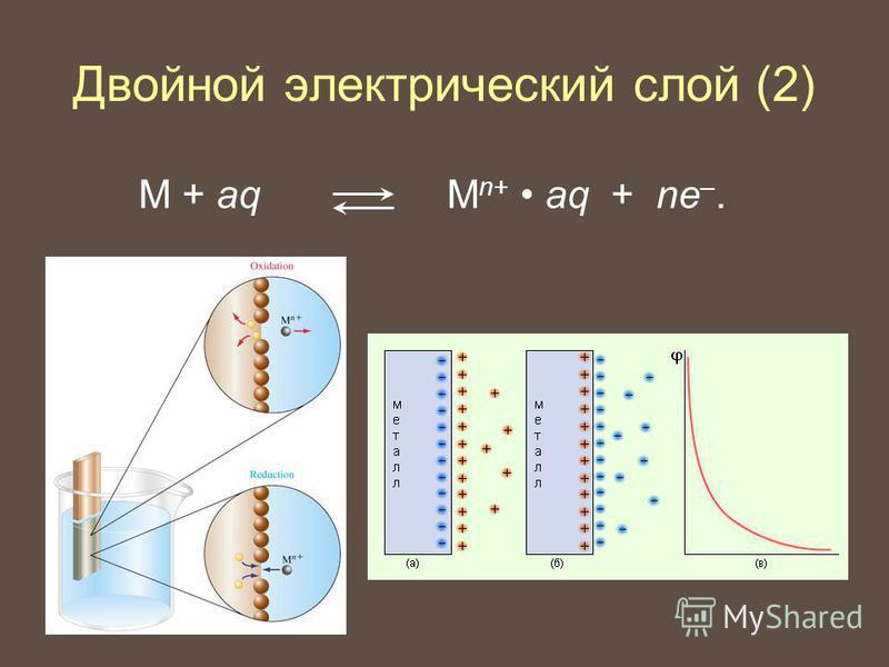 M + aq М n+ aq + ne –. Двойной электрический слой (2)