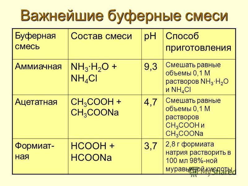 Важнейшие буферные смеси Буферная смесь Состав смесир НСпособ приготовления Аммиачная NH 3 H 2 O + NH 4 Cl 9,3 Смешать равные объемы 0,1 М растворов NH 3 H 2 O и NH 4 Cl АцетатнаяCH 3 COOH + CH 3 COONa 4,7 Смешать равные объемы 0,1 М растворов CH 3 C