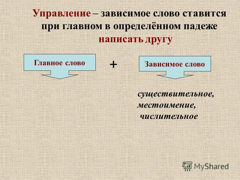 Управление – зависимое слово ставится при главном в определённом падеже написать другу Зависимое слово Главное слово существительное, местоимение, числительное +